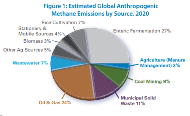 Estimated global anthropogenic Methane emissions by Source