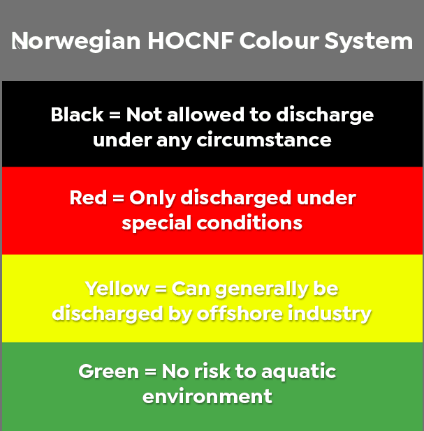 Norwegian HOCNF Colour System