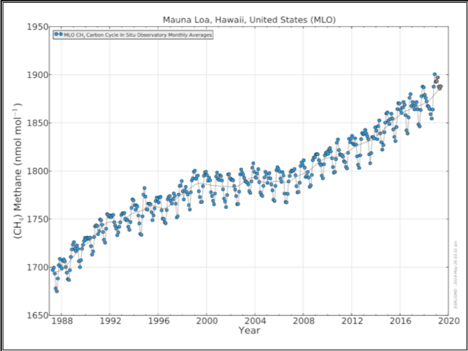 Mauna Loa - Methane Concentraction in the Atmosphere