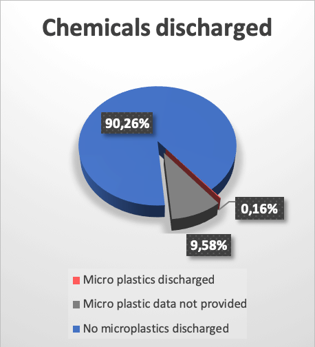 Microplastics in Chemicals Discharged
