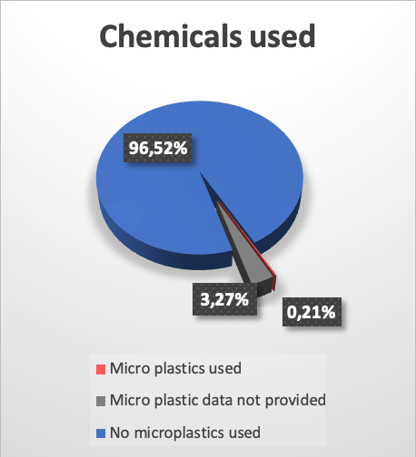 Microplastics Chemicals used