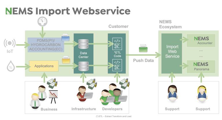 NEMS Historical Import Webservice